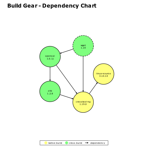 Supports autogenerated dependency charts.